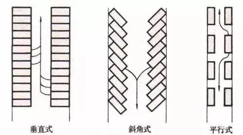 停车场设计规范